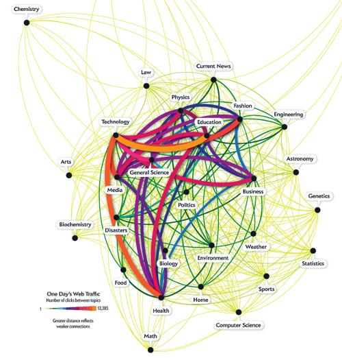 Data visualization - Bitly